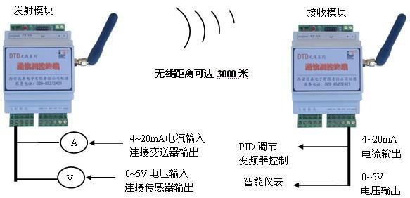 点对点无线模拟量信号传输DTD110F