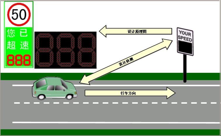 车速反馈标志(DFS)