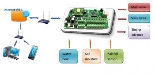 农业喷灌智能控制解决方案,农业自动灌溉,草坪自动灌溉