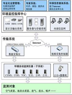 环境在线监控信息系统解决方案