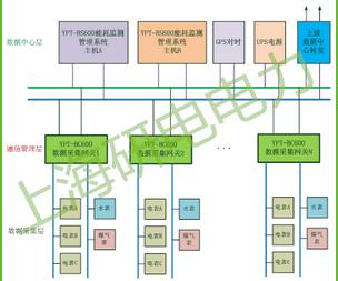 YPT-BS300 能耗监测管理系统
