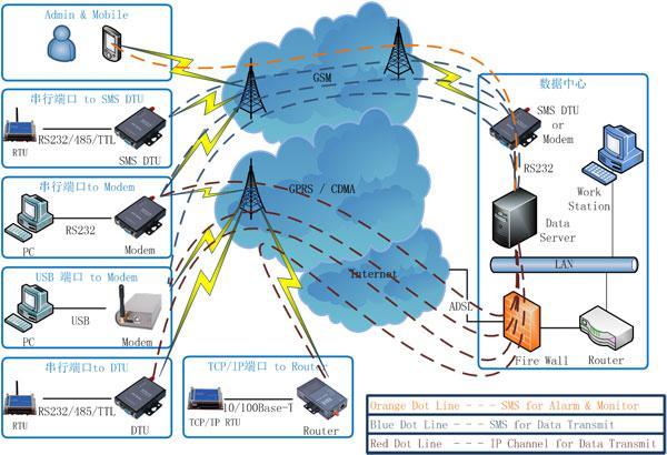 地道桥雨水泵站远程监控及管理系统