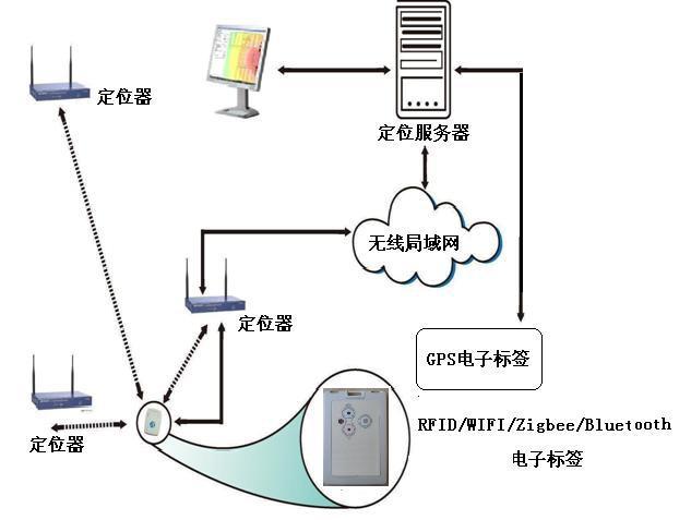 wifi-RFIID实时定位演示系统
