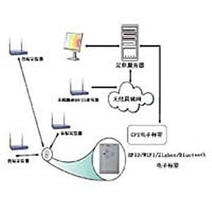 供应WIFI-RFID实时定位系统