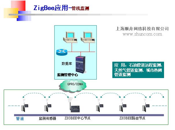 zigbee无线管线检测通信设备