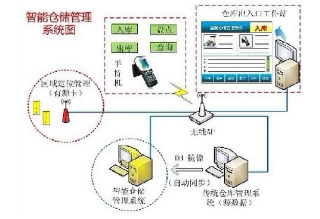 基于RFID技术的智能仓储管理系统
