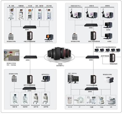 中鸿医学影像存储和传输系统