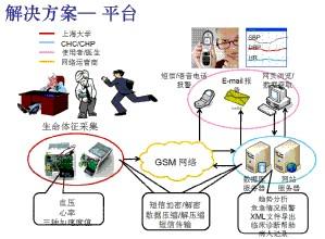 定位及生命体征监测子系统解决方案