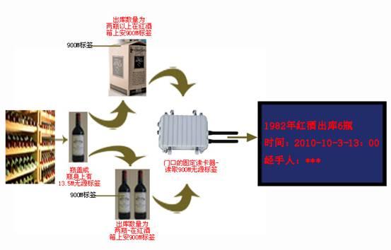 中国·创羿红酒进出库管理系统解决方案