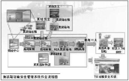 RFID技术在港口集装箱物流中的应用