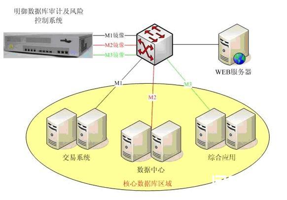 安恒信息电力行业数据库系统安全审计解决方案