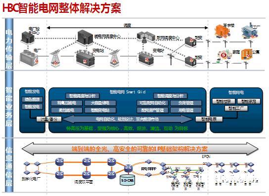 H3C智能电网解决方案的典型应用