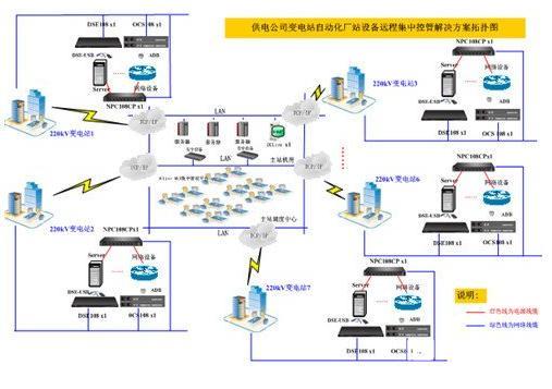 德讯带外管理解决方案在变电站领域应用