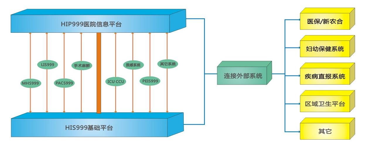 HIS999中大型医院信息系统
