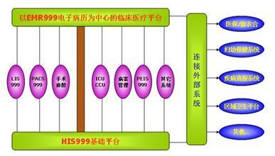 EMR999电子病历系统
