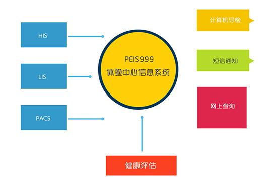 PEIS999体检中心信息系统