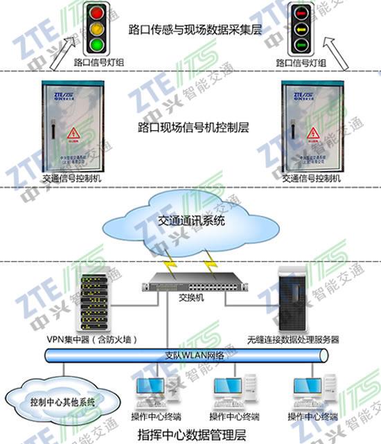 中兴智能交通交通信号控制系统解决方案