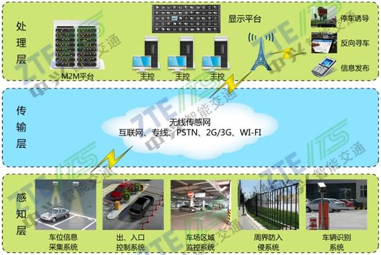 中兴智能交通城市停车管理系统解决方案