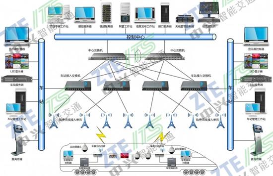 中兴智能交通城市轨道交通列车无线调度系统解决方案