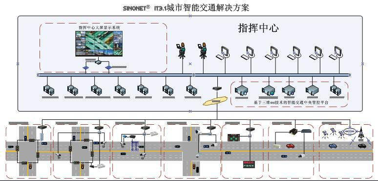 城市智能交通解决方案