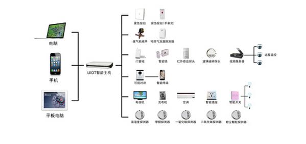 家电控制方案