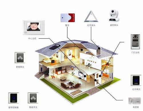 ZigBee技术智能家居控制系统方案