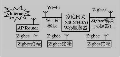 基于嵌入式的无线智能家居网关设计方案