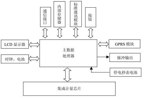 RFID高压线电力温度检测系统解决方案
