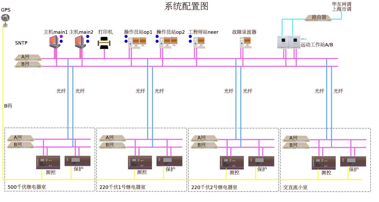 变电站自动化整体解决方案