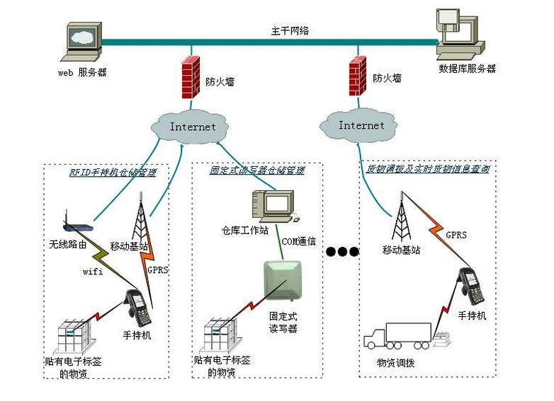 基于RFID技术的烟草仓库系统解决方案