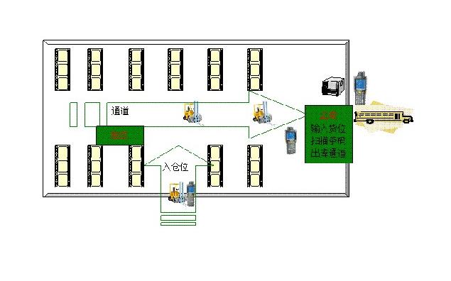 华集智控RFID智能仓库管理方案
