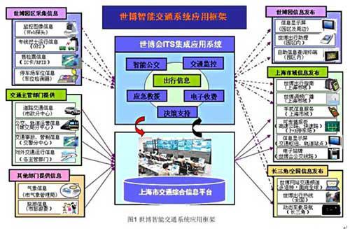 2010年上海世博会智能交通系统解决方案