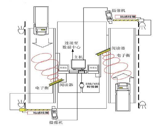 北京元润光车辆动态计重收费系统解决方案