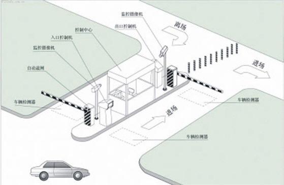 车辆识别、ITSETC智能停车场管理方案