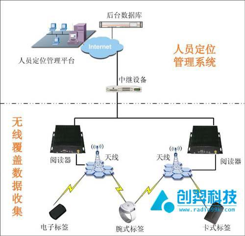 创羿科技火车站RFID人员定位系统概述