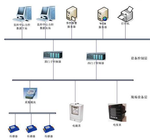 智能电网力控地铁变电所综合自动化系统