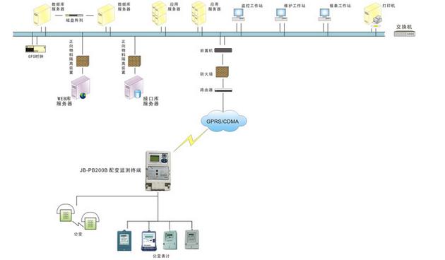 智能电网配变监测计量系统解决方案
