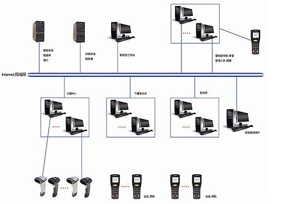 智能电网电力表计锁封管理系统