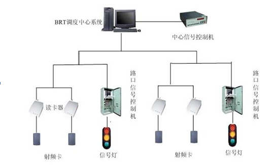 BRT快速公交信号优先控制智能化管理系统