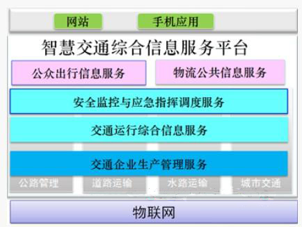 智能交通综合信息服务平台应用