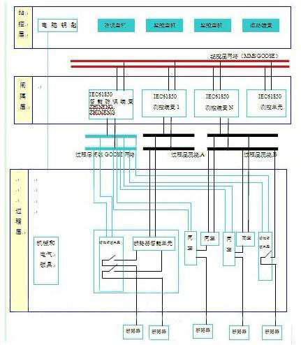 智能化变电站防误闭锁系统解决方案