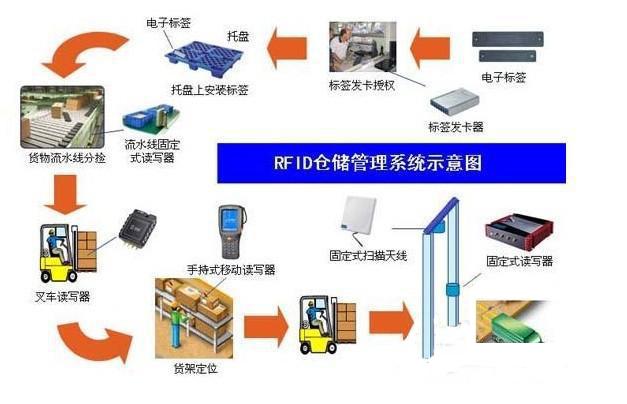 RFID仓库货物管理系统方案
