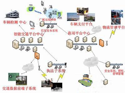 RFID智慧交通解决方案