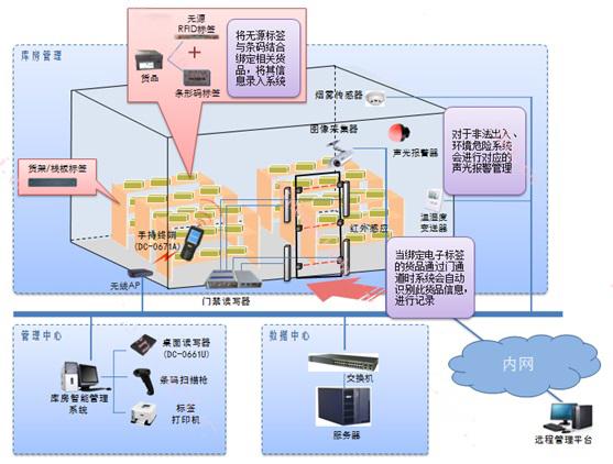 鼎创恒达RFID仓库智能系统