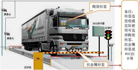 RFID车辆智能称重管理系统应用方案
