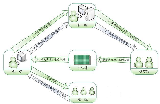 商丘师范学院物流系统实施案例