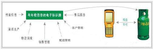 液化气钢瓶检测电子标签应用方案
