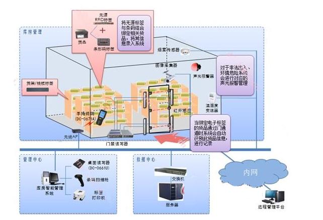 鼎创恒达RFID仓库智能管理系统方案