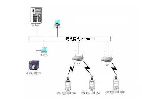 基于WEB方式的RFID无线仓储管理