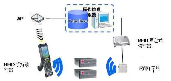 RFID智能仓储系统方案